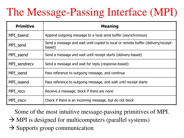 The Message-Passing Interface (MPI)