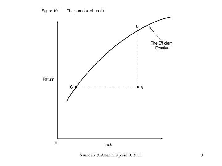 Saunders & Allen Chapters 10 & 11