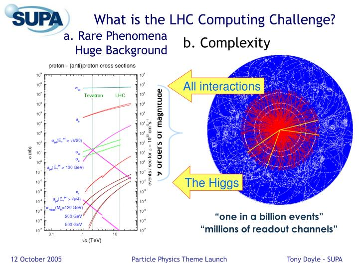 What is the LHC Computing Challenge?