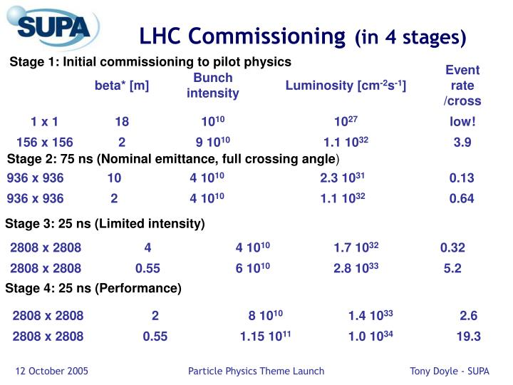 LHC Commissioning
