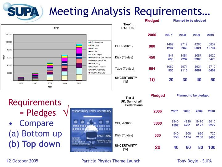 Meeting Analysis Requirements…