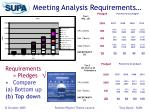 meeting analysis requirements