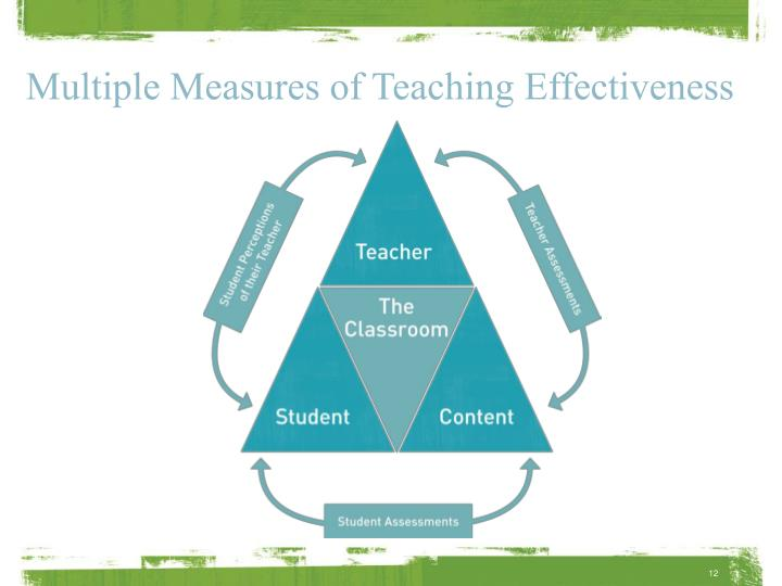 Multiple Measures of Teaching Effectiveness