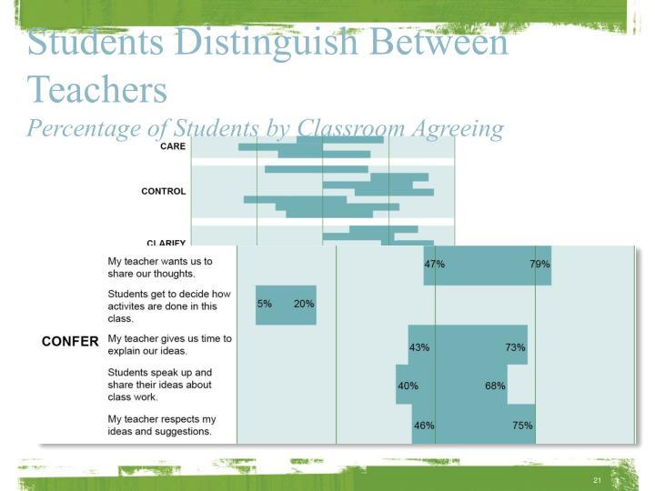 Students Distinguish Between Teachers