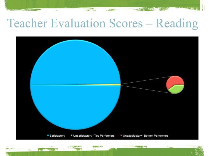 Teacher Evaluation Scores – Reading
