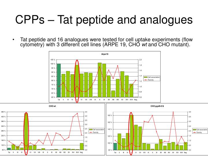 CPPs – Tat peptide and analogues