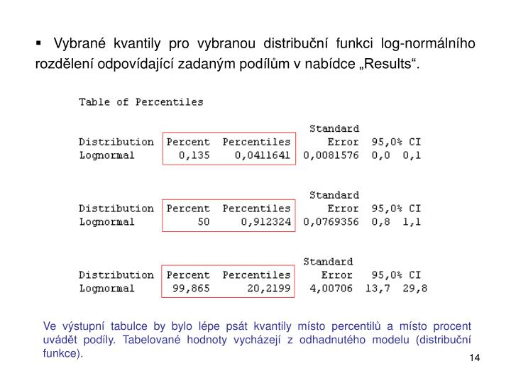 """Vybrané kvantily pro vybranou distribuční funkci log-normálního rozdělení odpovídající zadaným podílům v nabídce """"Results""""."""