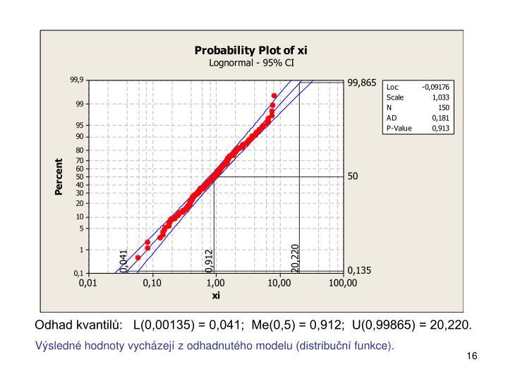 Odhad kvantilů:   L(0,00135) = 0,041;  Me(0,5) = 0,912;  U(0,99865) = 20,220.