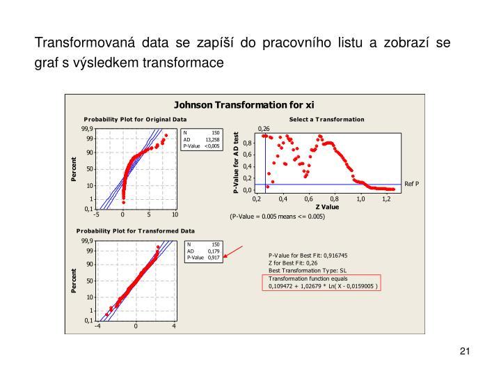 Transformovaná data se zapíší do pracovního listu a zobrazí se graf svýsledkem transformace