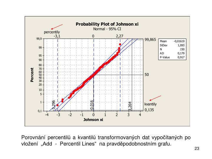 """Porovnání percentilů a kvantilů transformovaných dat vypočítaných po vložení  """"Add  -  Percentil Lines""""  na pravděpodobnostním grafu."""