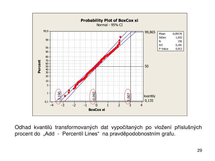 """Odhad kvantilů transformovaných dat vypočítaných po vložení příslušných procent do  """"Add  -  Percentil Lines""""  na pravděpodobnostním grafu."""