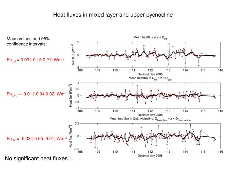 Heat fluxes in mixed layer and upper pycnocline