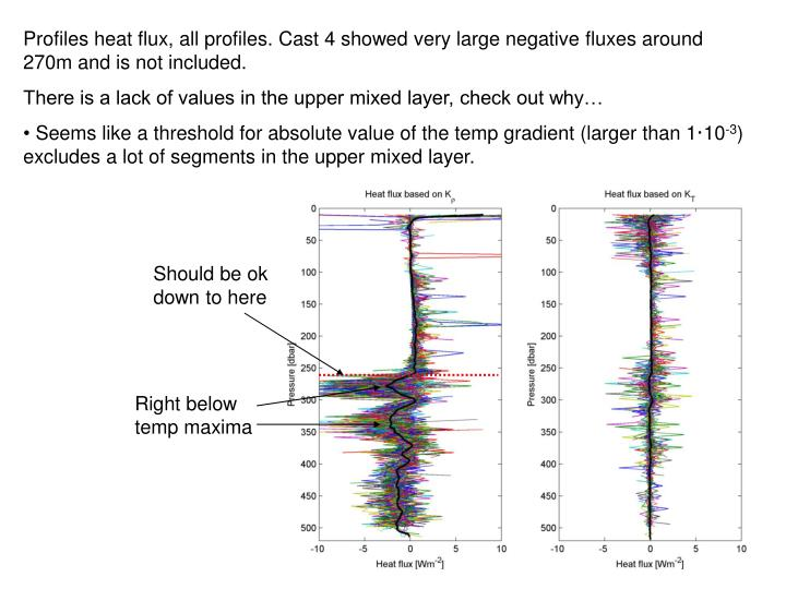 Profiles heat flux, all profiles. Cast 4 showed very large negative fluxes around 270m and is not included.