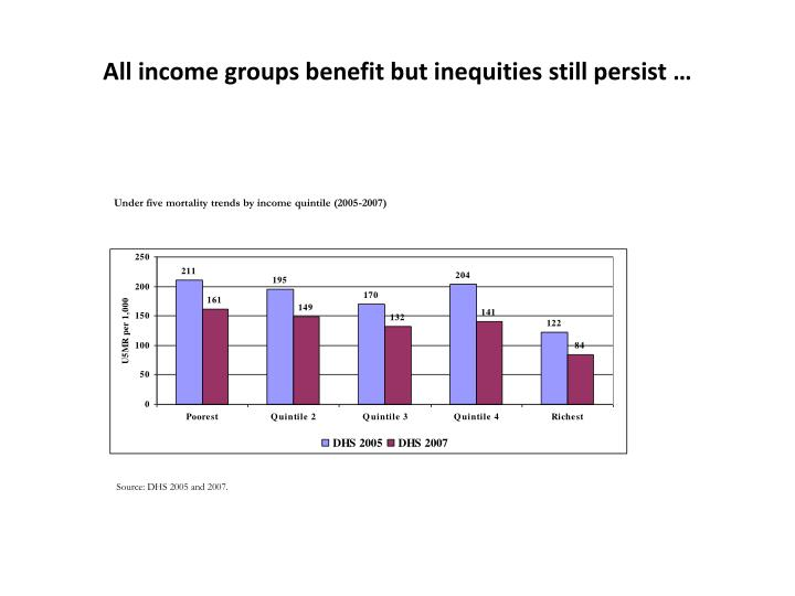 All income groups benefit but inequities still persist …