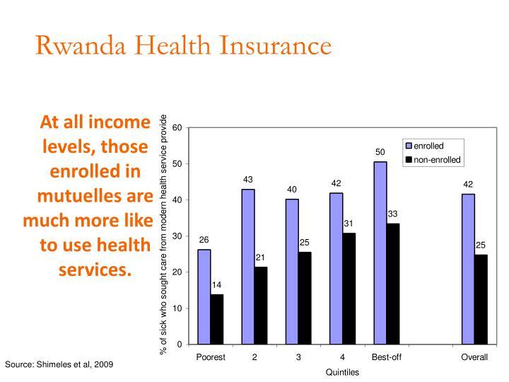 Rwanda Health Insurance