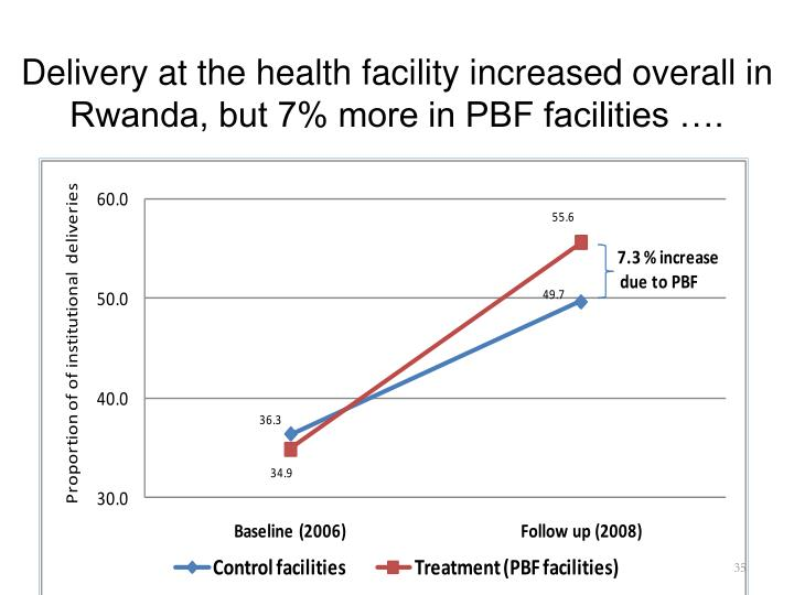 Delivery at the health facility increased overall in Rwanda, but 7% more in PBF facilities ….
