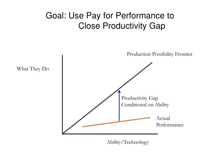Goal: Use Pay for Performance to