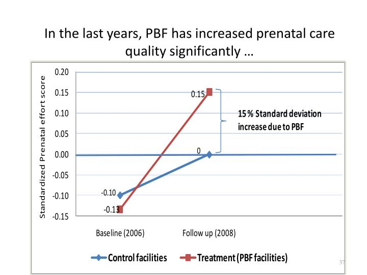 In the last years, PBF has increased prenatal care quality significantly …