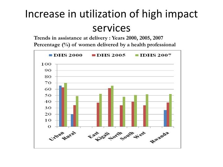 Increase in utilization of high impact services