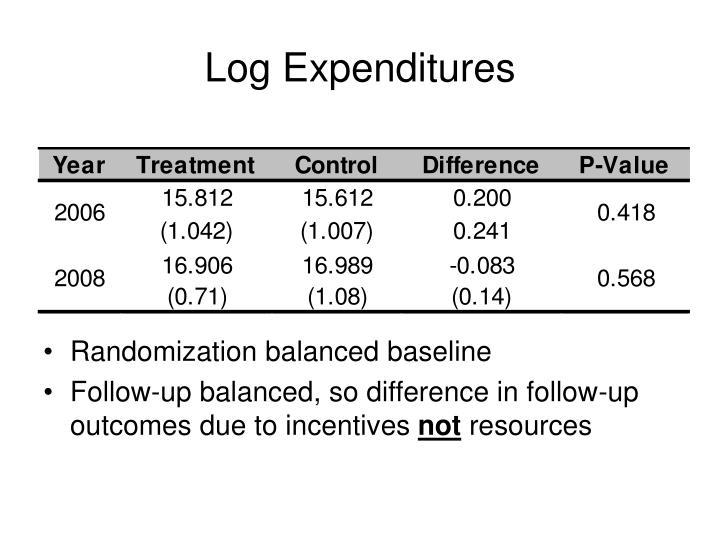 Log Expenditures