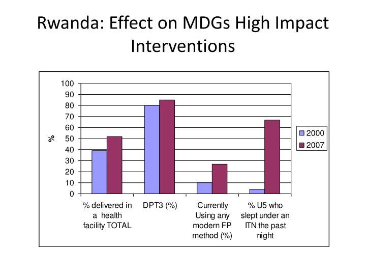 Rwanda: Effect on MDGs High Impact Interventions