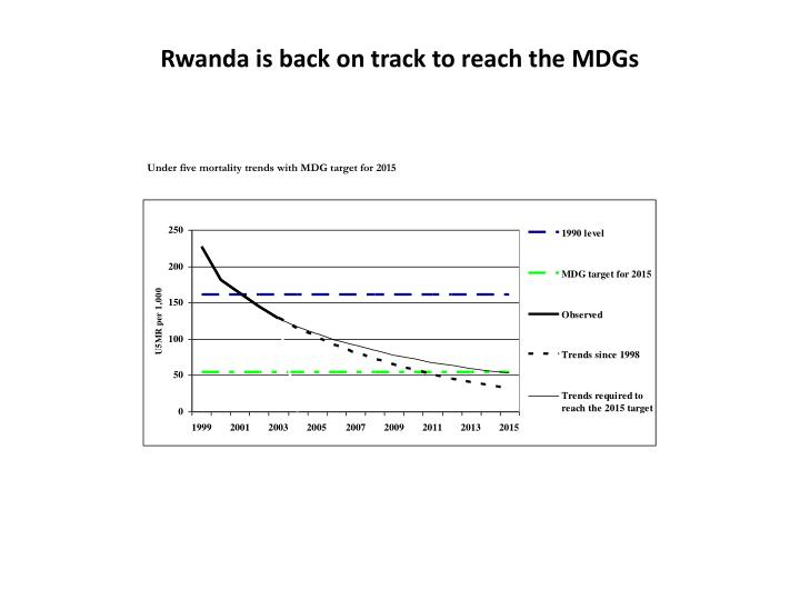 Rwanda is back on track to reach the MDGs