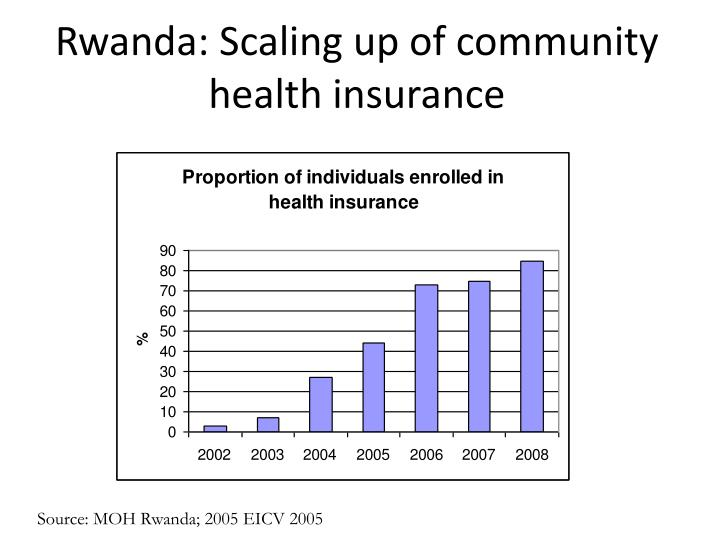 Rwanda: Scaling up of community health insurance