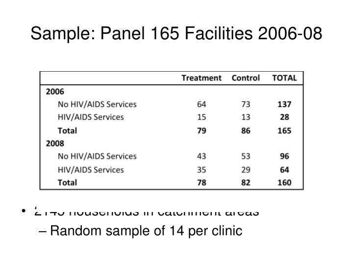 Sample: Panel 165 Facilities 2006-08