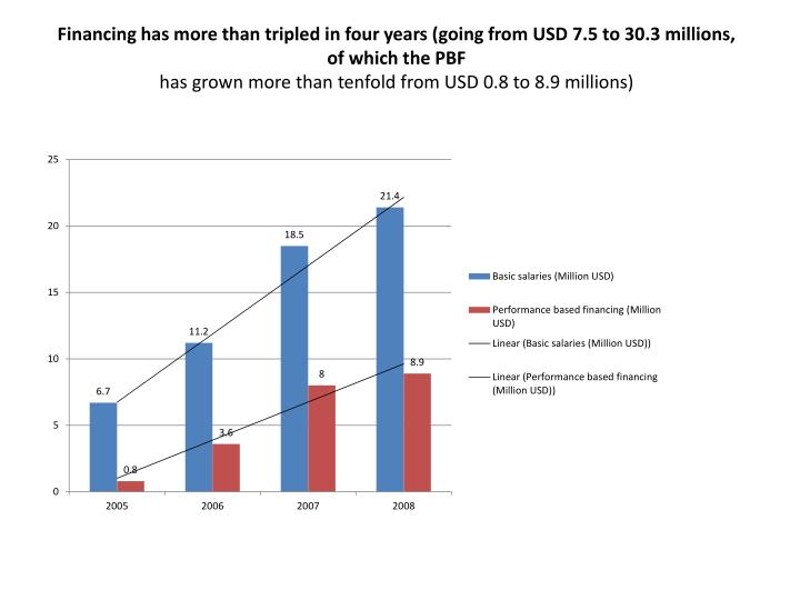 Financing has more than tripled in four years (going from USD 7.5 to 30.3 millions, of which the PBF
