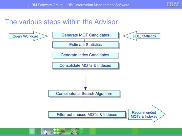 The various steps within the Advisor