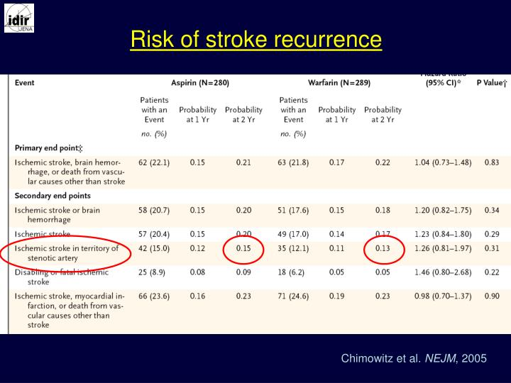 Risk of stroke recurrence