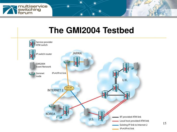 The GMI2004 Testbed