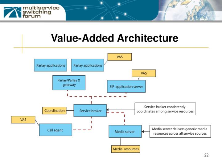 Value-Added Architecture