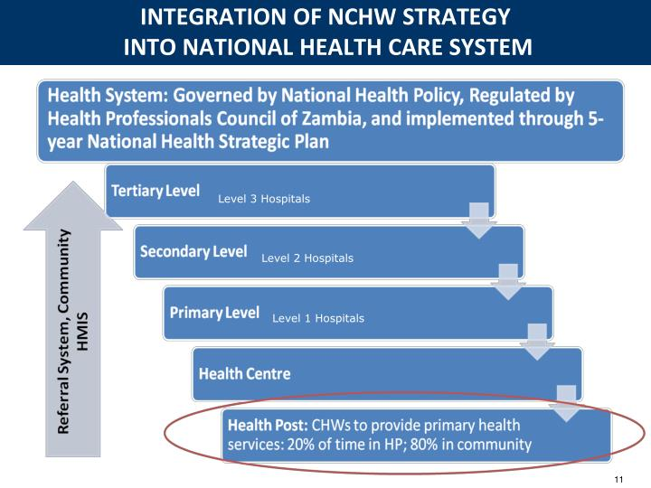 INTEGRATION OF NCHW STRATEGY