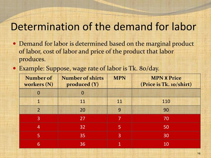 Determination of the demand for labor