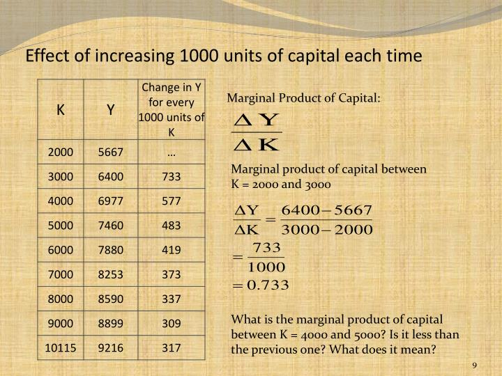 Effect of increasing 1000 units of capital each time