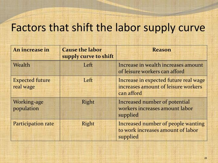 Factors that shift the labor supply curve