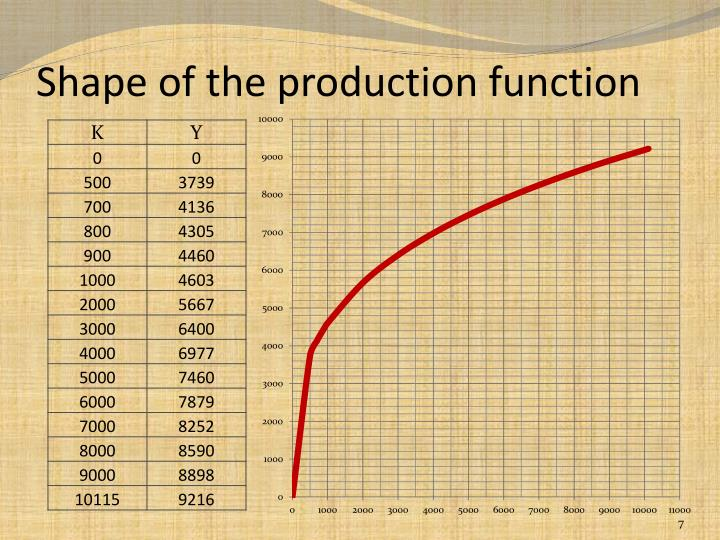 Shape of the production function