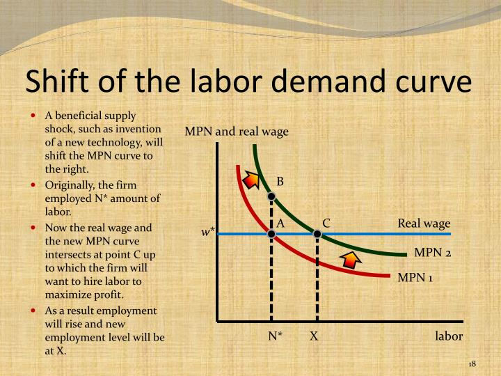 Shift of the labor demand curve