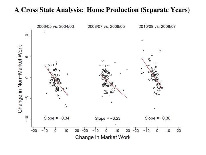 A Cross State Analysis:  Home Production (Separate Years)