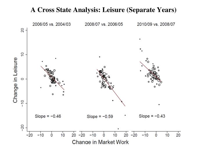 A Cross State Analysis: Leisure (Separate Years)