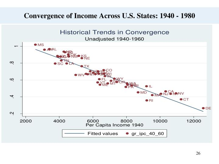 Convergence of Income Across U.S. States: 1940 - 1980
