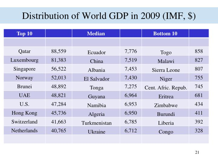 Distribution of World GDP in 2009 (IMF, $)