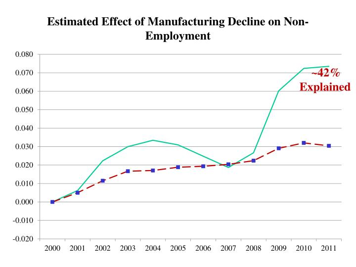 Estimated Effect of Manufacturing Decline on Non-Employment