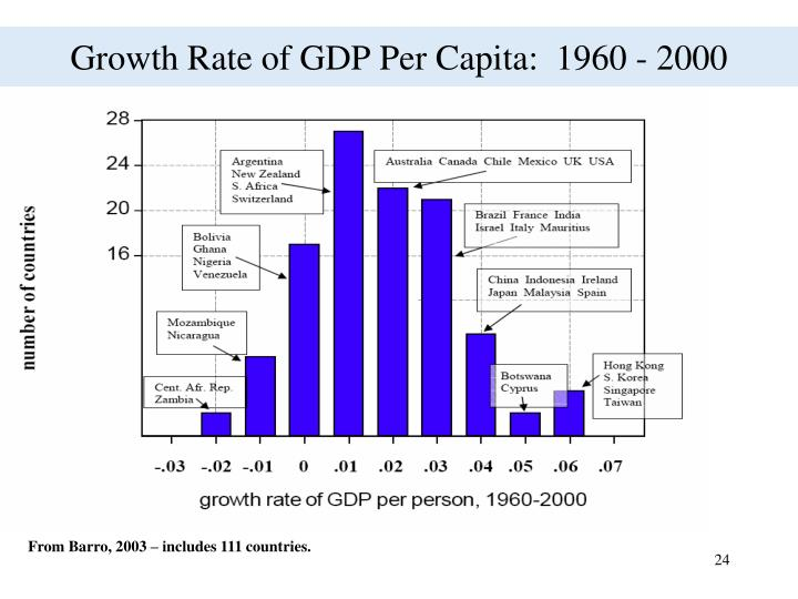 Growth Rate of GDP Per Capita:  1960 - 2000