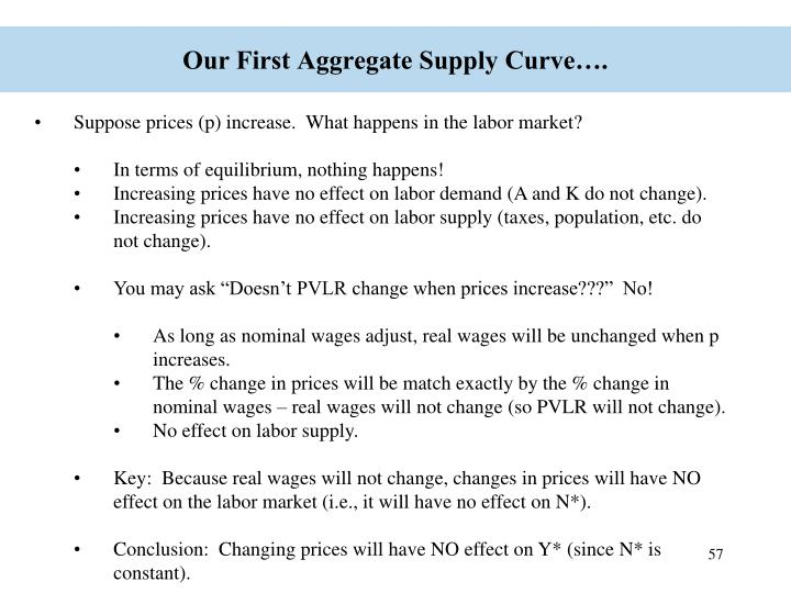 Our First Aggregate Supply Curve….