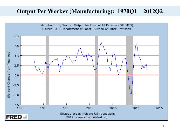 Output Per Worker (Manufacturing):  1970Q1 – 2012Q2