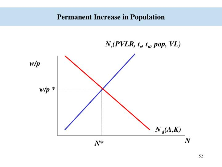 Permanent Increase in Population