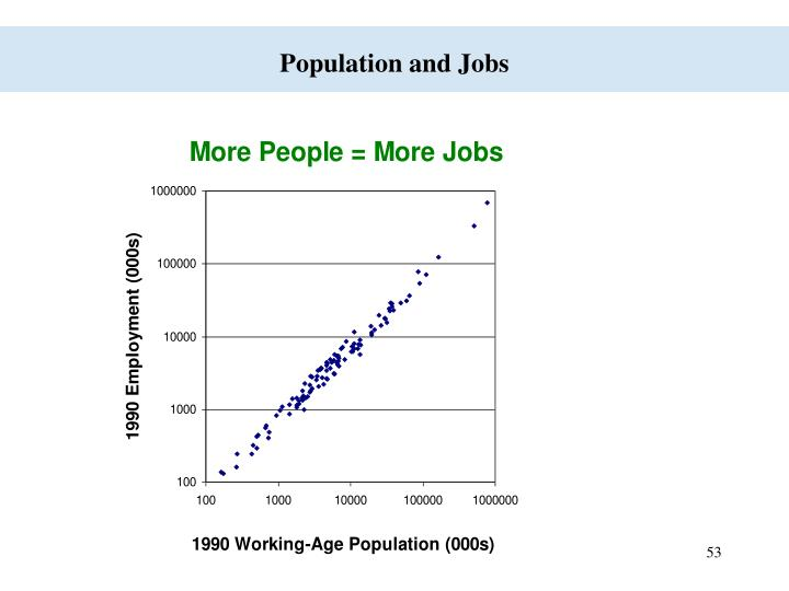 Population and Jobs