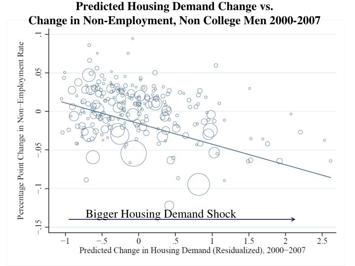 Predicted Housing Demand Change vs.